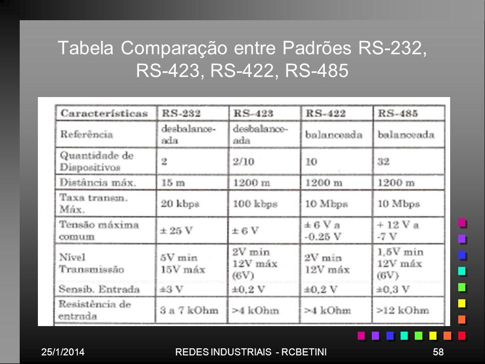 Tabela Comparação entre Padrões RS-232, RS-423, RS-422, RS-485