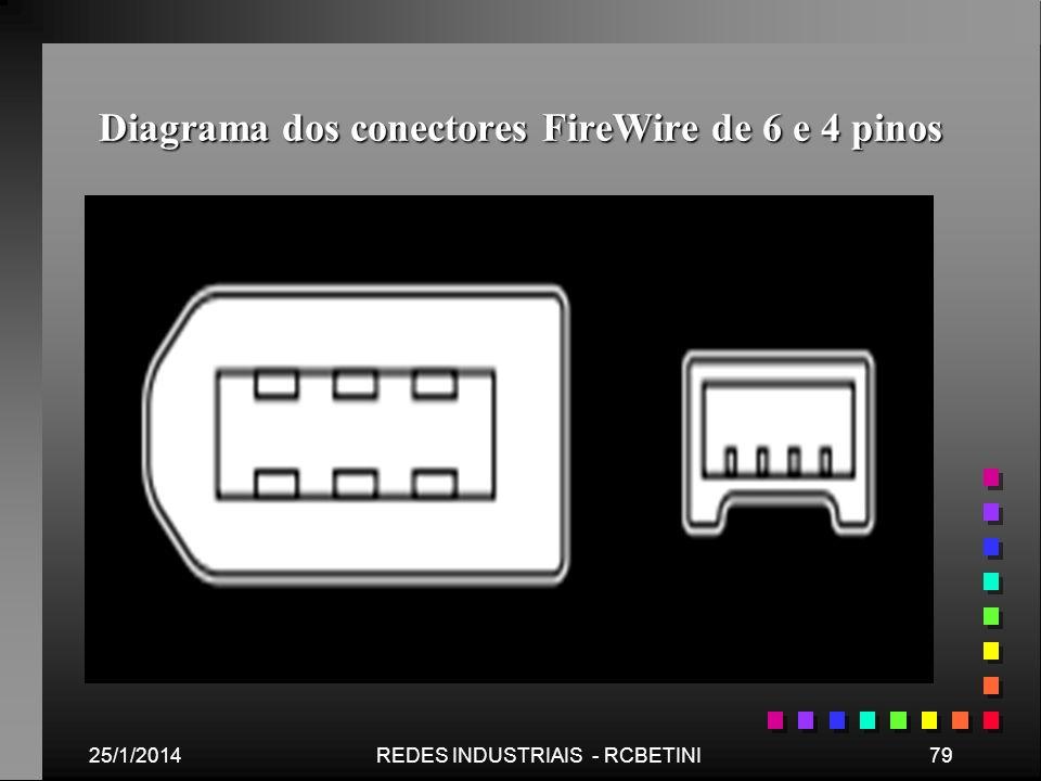 Diagrama dos conectores FireWire de 6 e 4 pinos