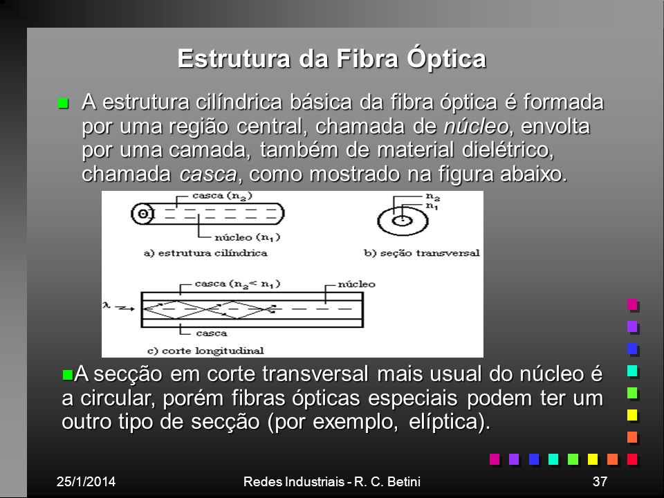 Estrutura da Fibra Óptica