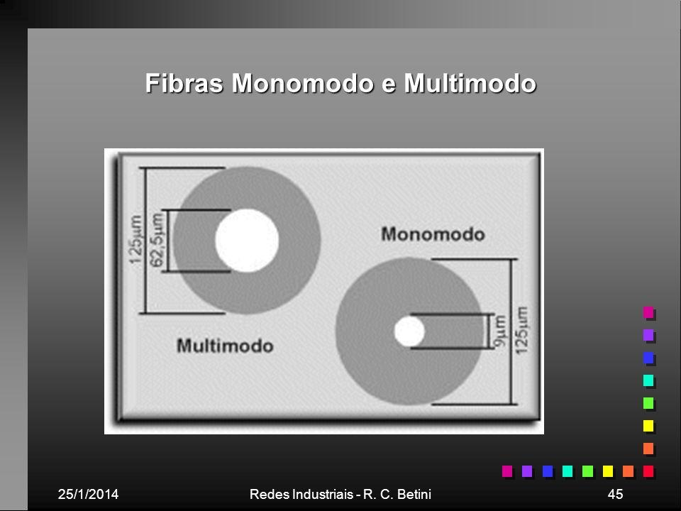 Fibras Monomodo e Multimodo