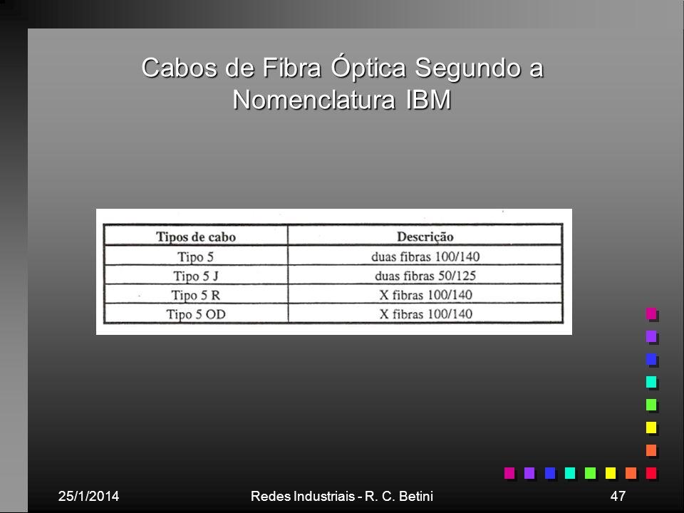 Cabos de Fibra Óptica Segundo a Nomenclatura IBM