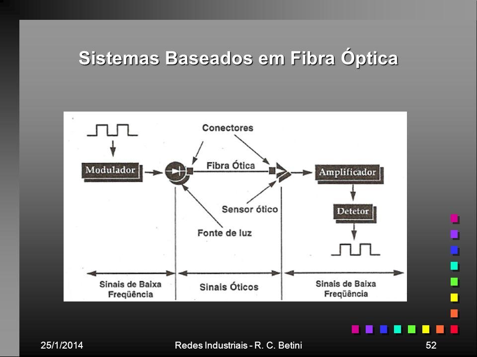 Sistemas Baseados em Fibra Óptica