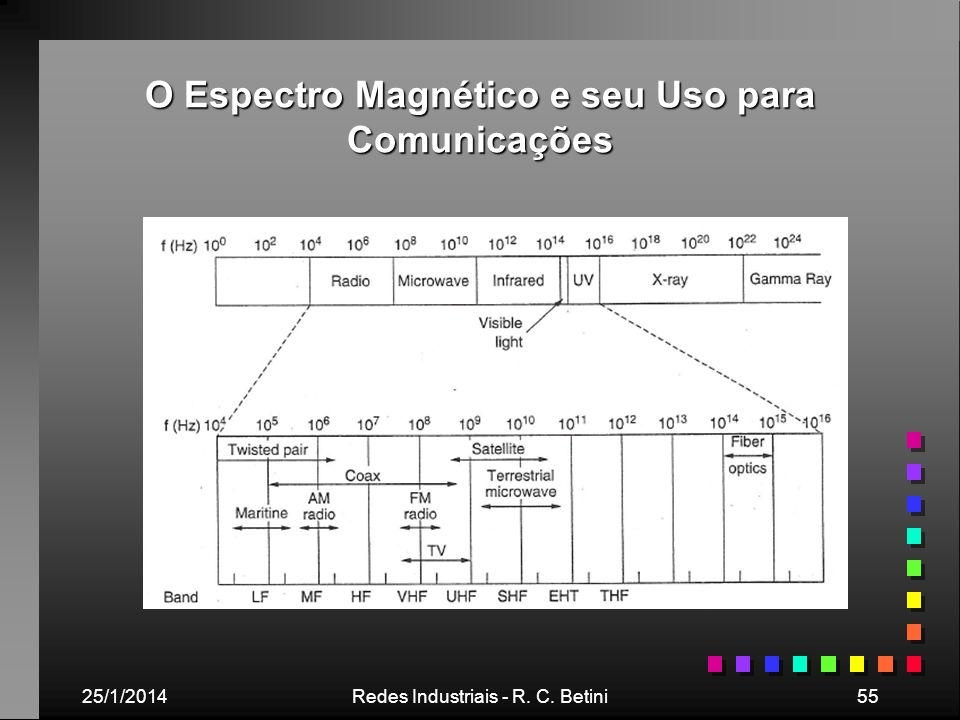 O Espectro Magnético e seu Uso para Comunicações