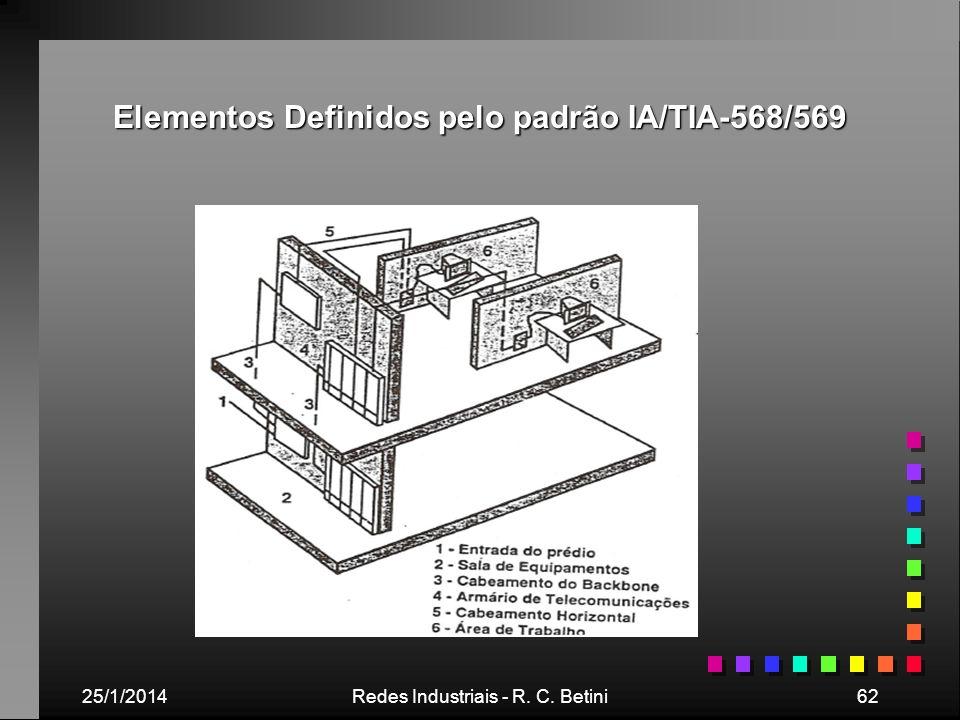 Elementos Definidos pelo padrão IA/TIA-568/569