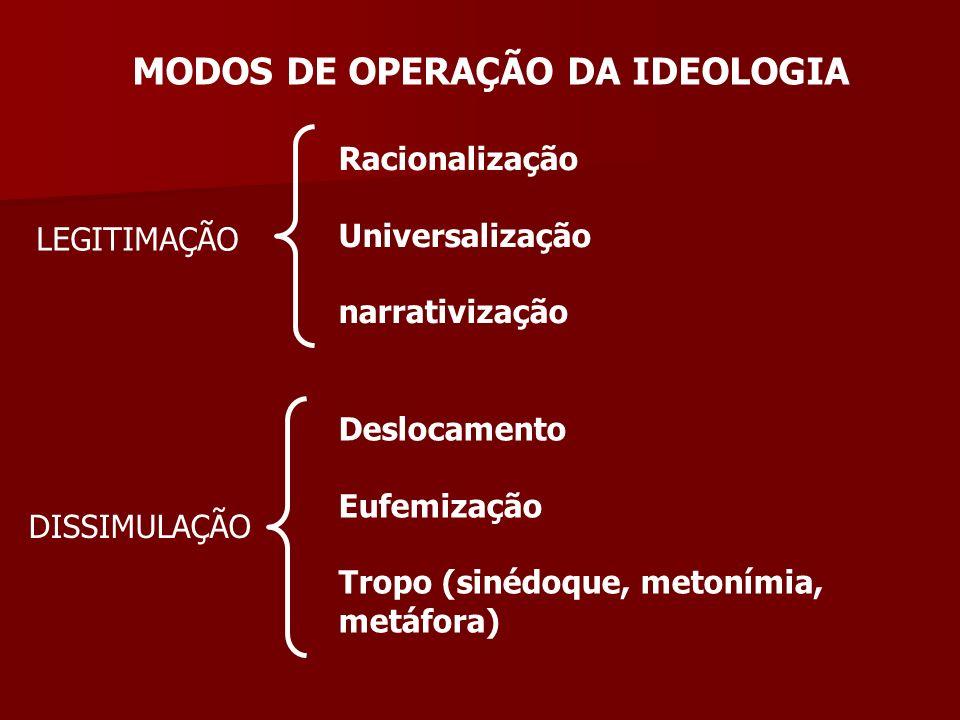 MODOS DE OPERAÇÃO DA IDEOLOGIA