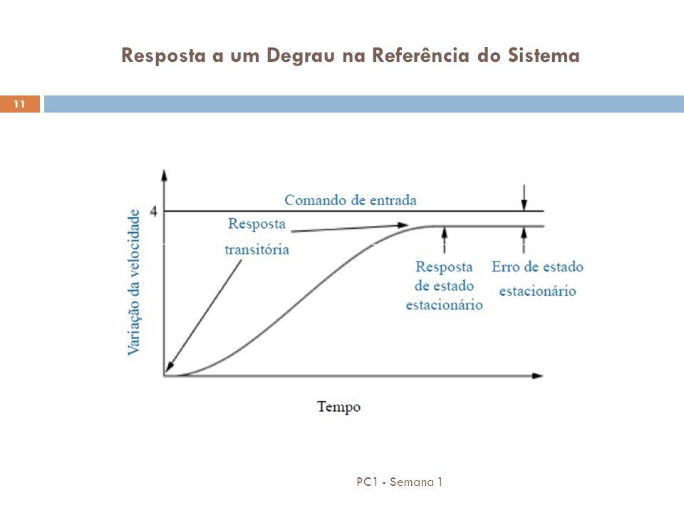 Resposta a um Degrau na Referência do Sistema