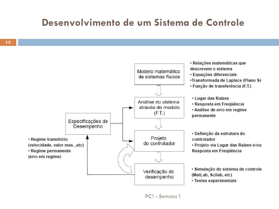 Desenvolvimento de um Sistema de Controle