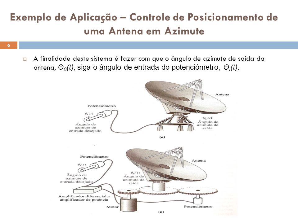 Exemplo de Aplicação – Controle de Posicionamento de uma Antena em Azimute