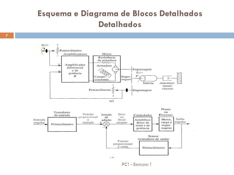 Esquema e Diagrama de Blocos Detalhados Detalhados