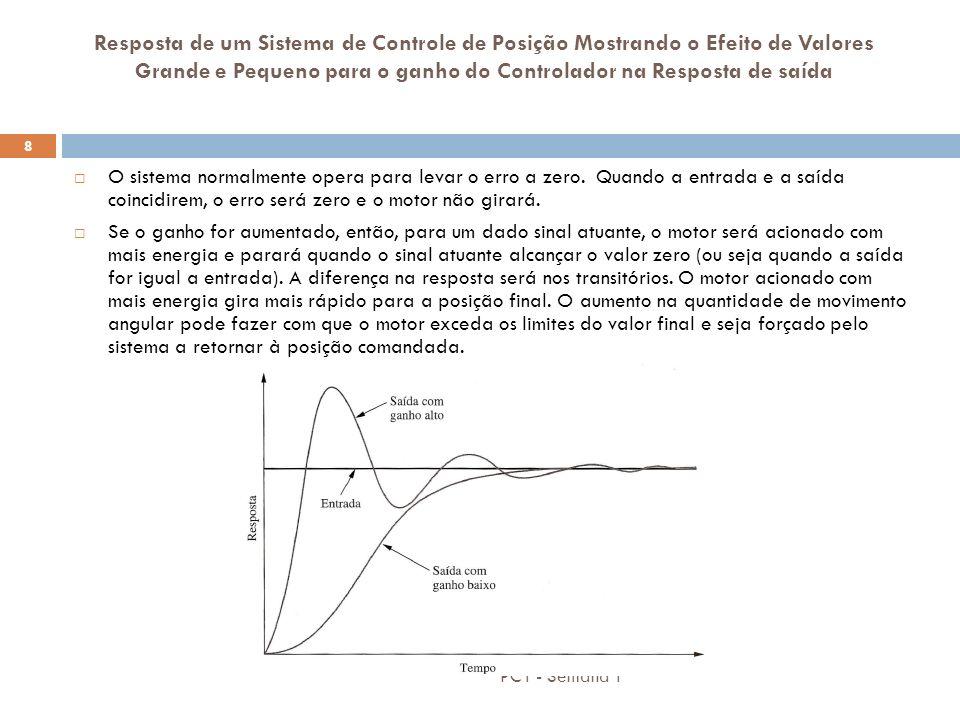 Resposta de um Sistema de Controle de Posição Mostrando o Efeito de Valores Grande e Pequeno para o ganho do Controlador na Resposta de saída