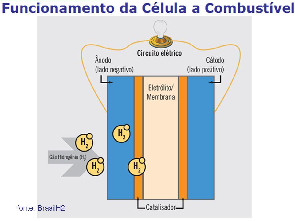 fonte: BrasilH2