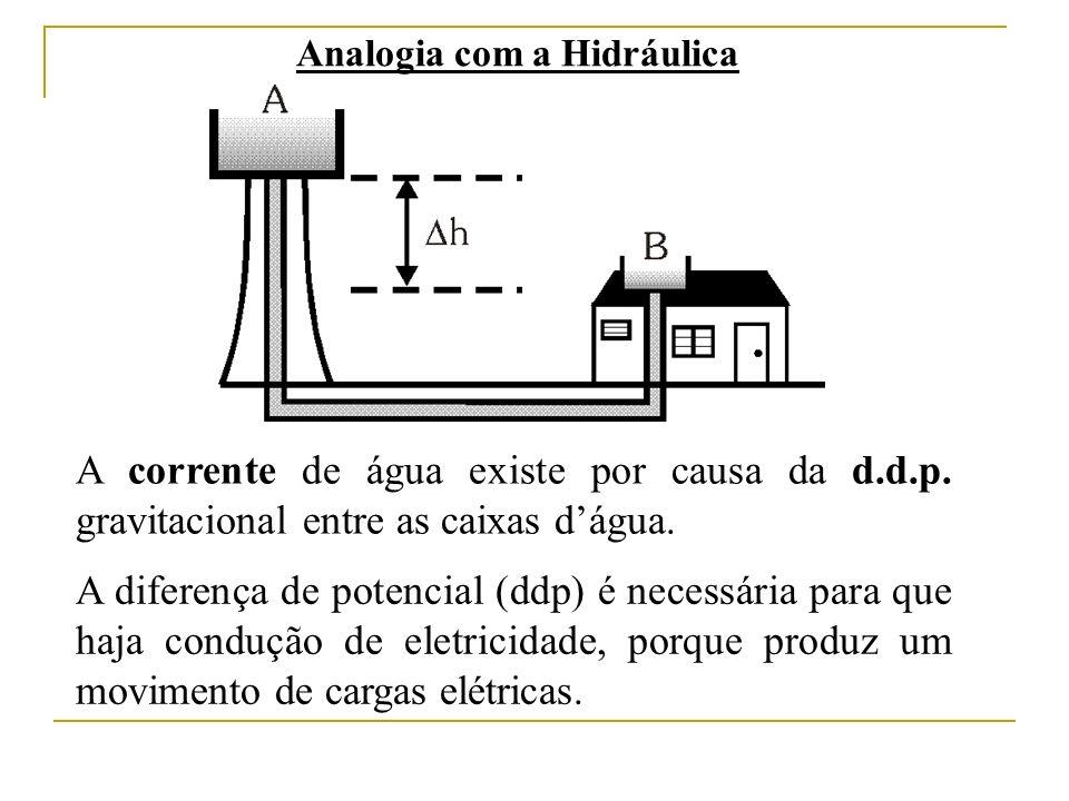 Analogia com a Hidráulica