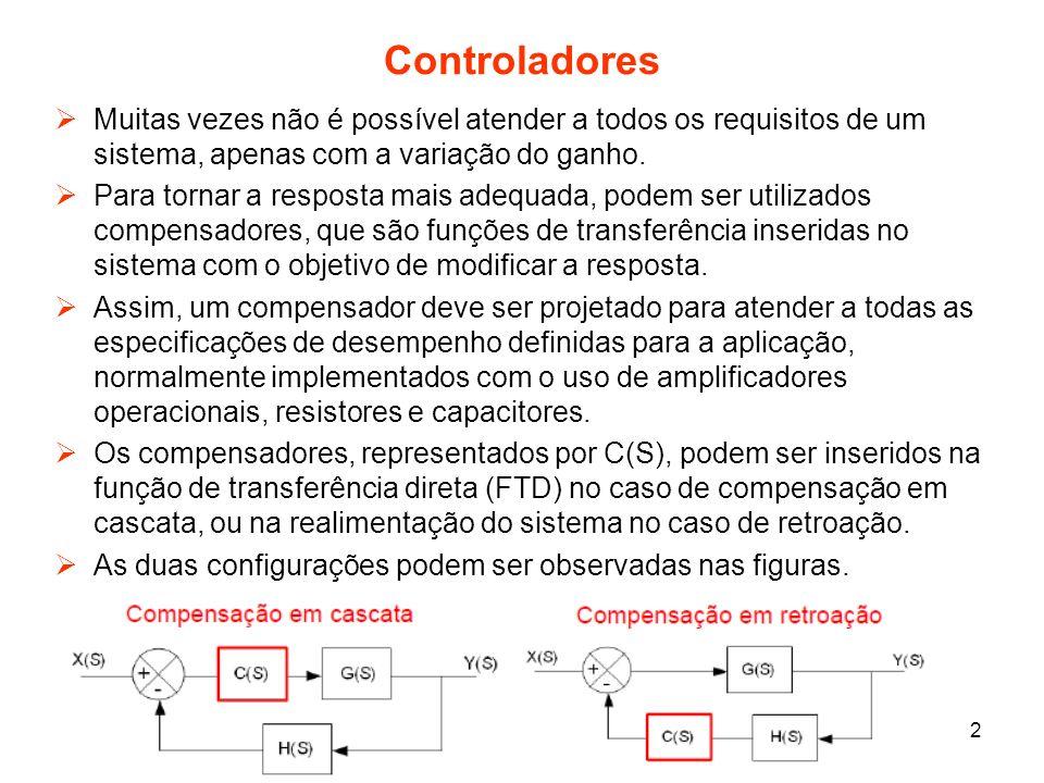 Controladores Muitas vezes não é possível atender a todos os requisitos de um sistema, apenas com a variação do ganho.