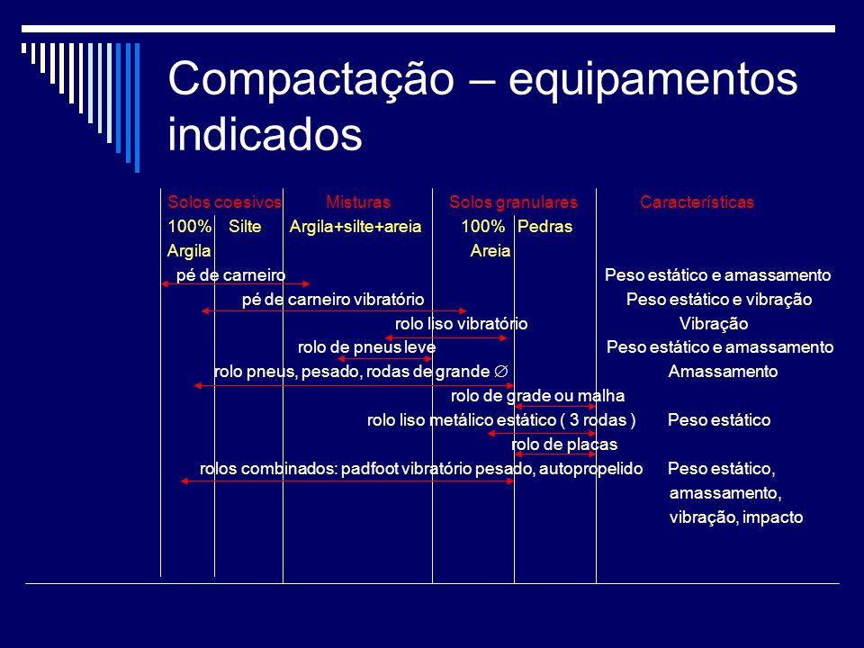 Compactação – equipamentos indicados