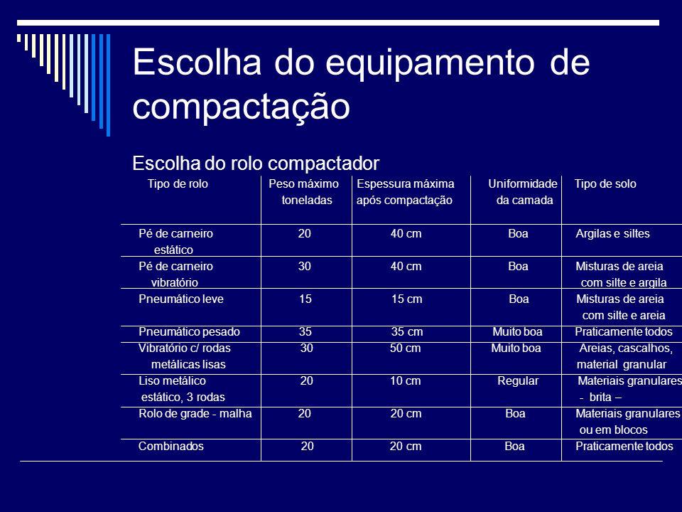 Escolha do equipamento de compactação
