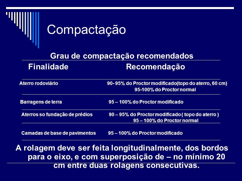 Grau de compactação recomendados