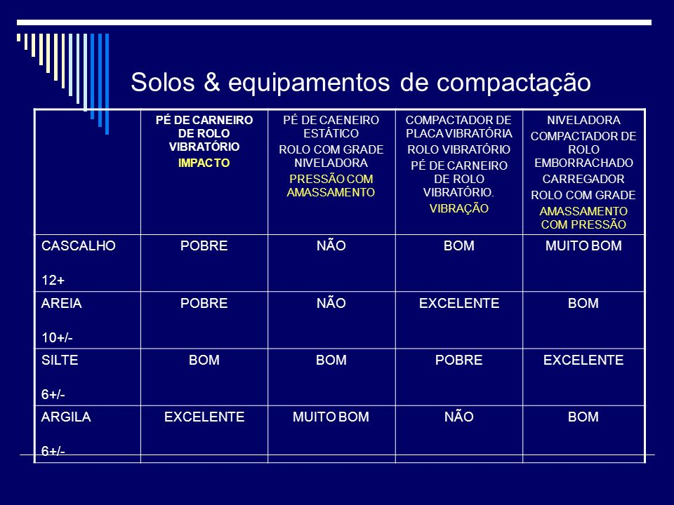 Solos & equipamentos de compactação