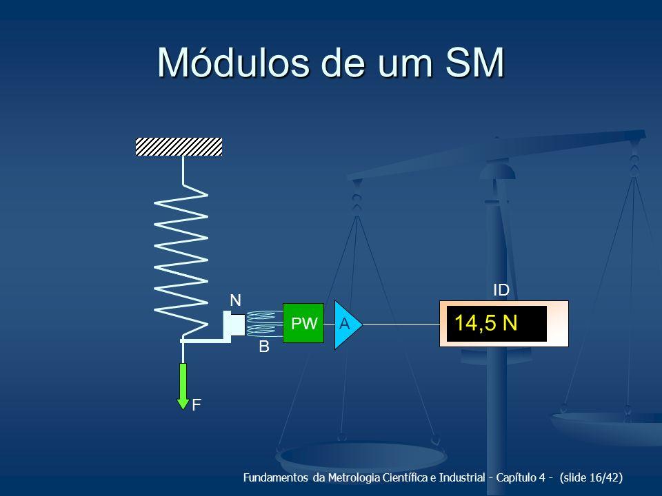 Módulos de um SM 14,5 N F ID N PW A B