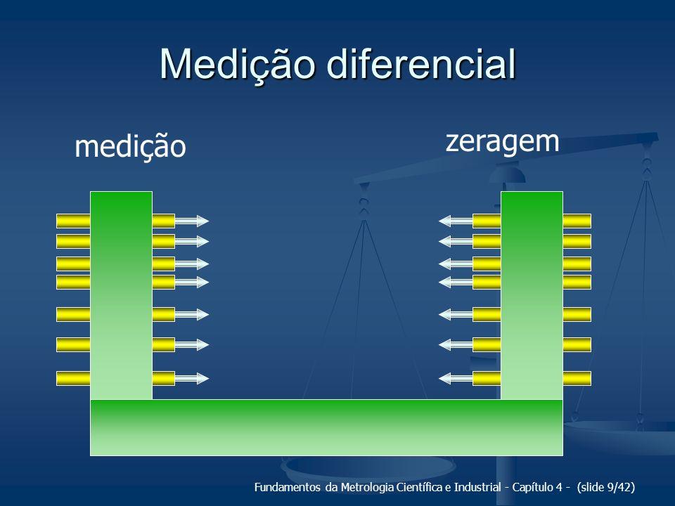 Medição diferencial zeragem medição Padrão