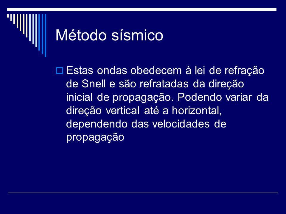 Método sísmico