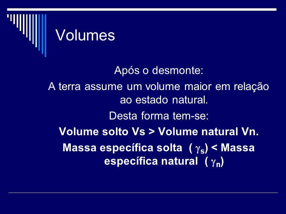 Volumes Após o desmonte: