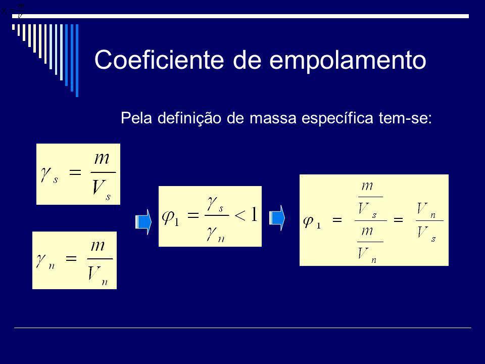 Coeficiente de empolamento