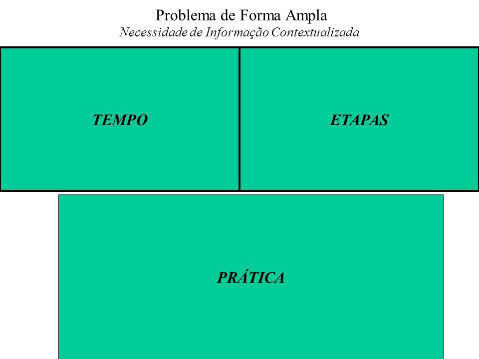 Problema de Forma Ampla Necessidade de Informação Contextualizada