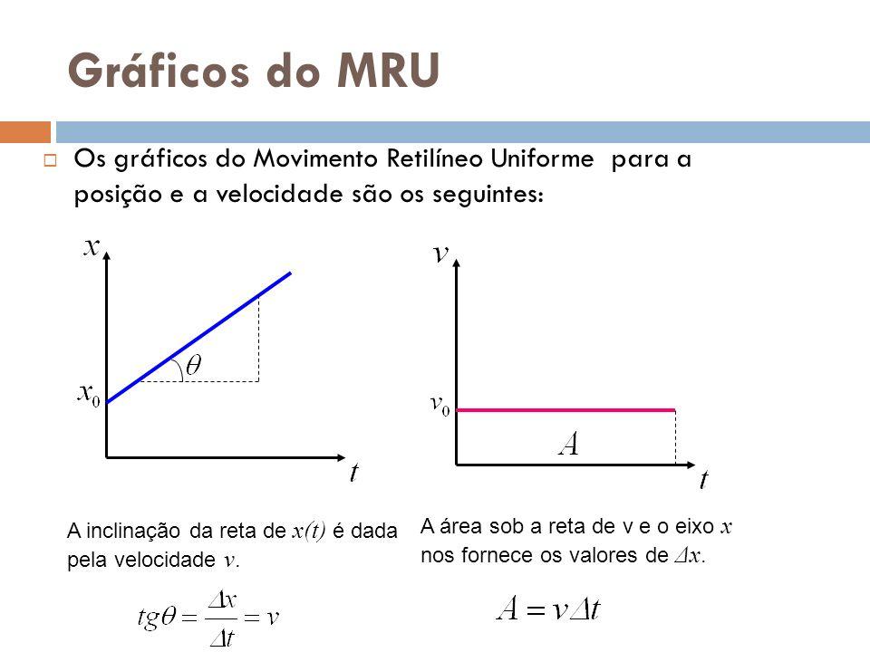 Gráficos do MRU Os gráficos do Movimento Retilíneo Uniforme para a posição e a velocidade são os seguintes: