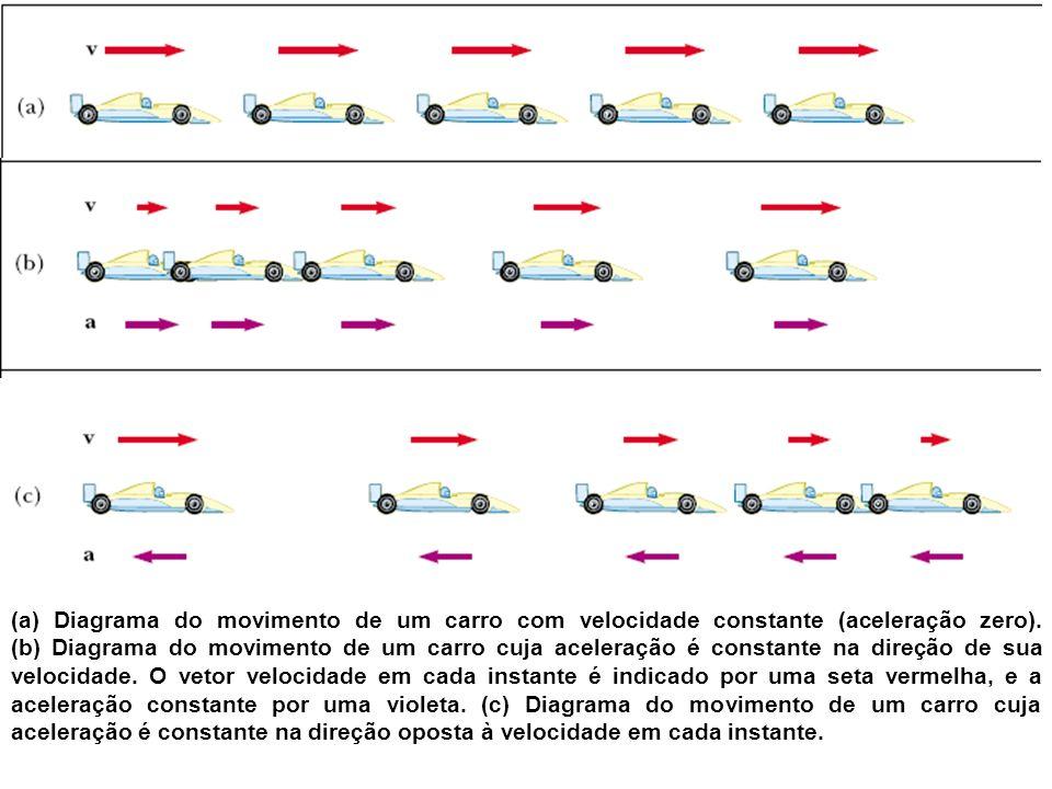 (a) Diagrama do movimento de um carro com velocidade constante (aceleração zero).