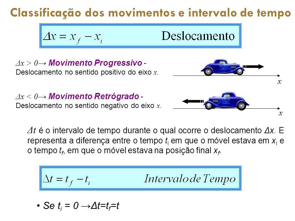 Classificação dos movimentos e intervalo de tempo