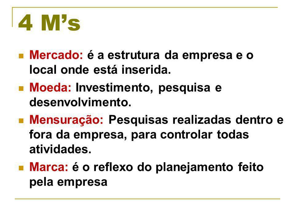 4 M's Mercado: é a estrutura da empresa e o local onde está inserida.