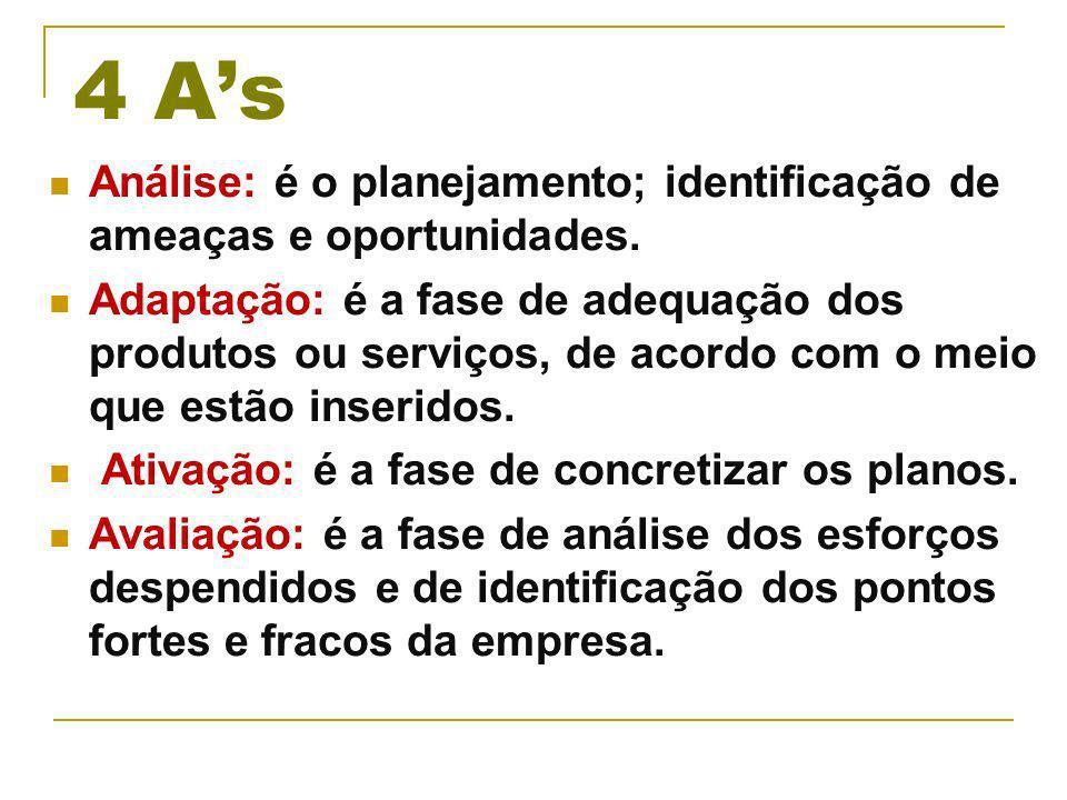 4 A's Análise: é o planejamento; identificação de ameaças e oportunidades.