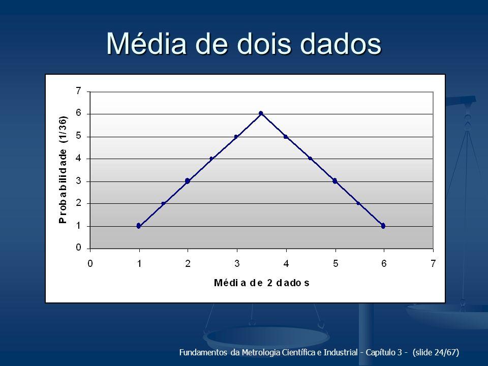 Média de dois dados Fundamentos da Metrologia Científica e Industrial - Capítulo 3 - (slide 24/67)
