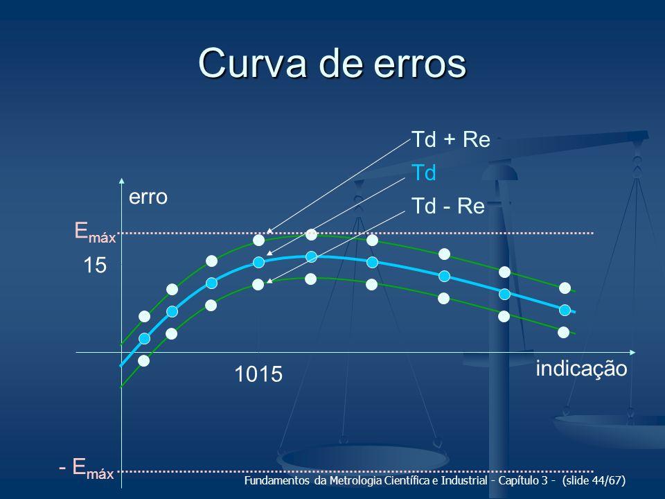 Curva de erros Td + Re Td erro Td - Re Emáx 15 indicação 1015 - Emáx