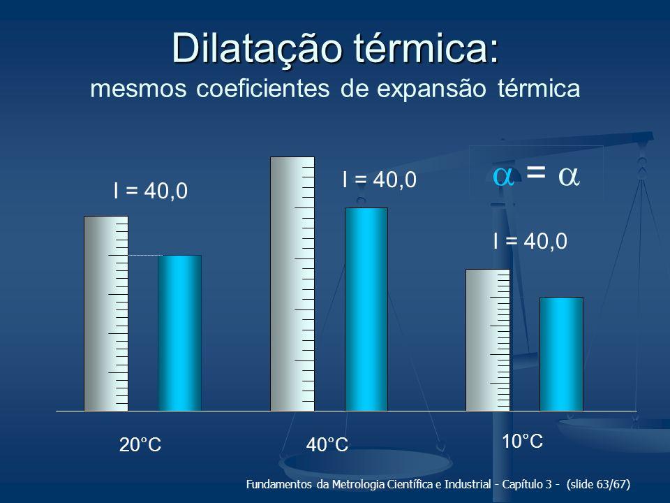 Dilatação térmica: mesmos coeficientes de expansão térmica