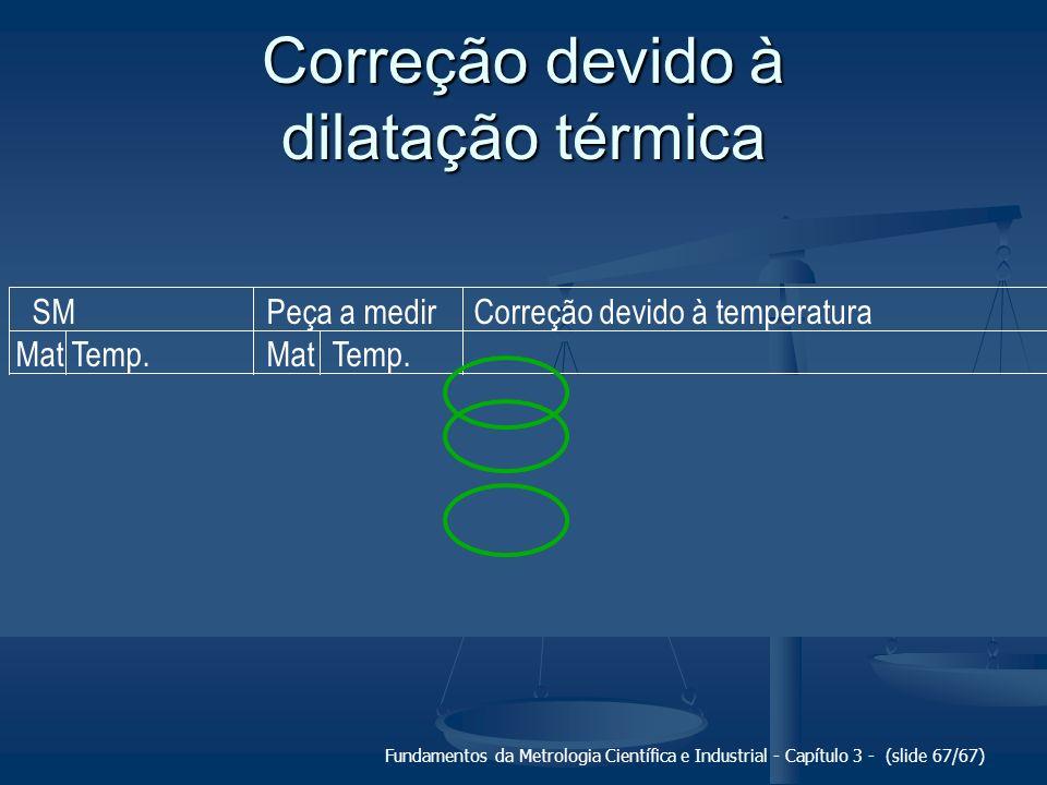 Correção devido à dilatação térmica