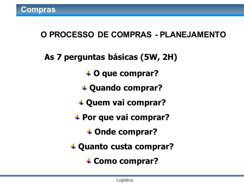 O PROCESSO DE COMPRAS - PLANEJAMENTO As 7 perguntas básicas (5W, 2H)