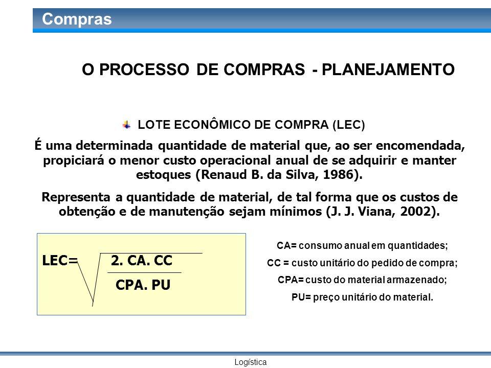 O PROCESSO DE COMPRAS - PLANEJAMENTO
