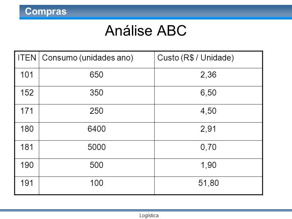 Análise ABC ITEN Consumo (unidades ano) Custo (R$ / Unidade) 101 650