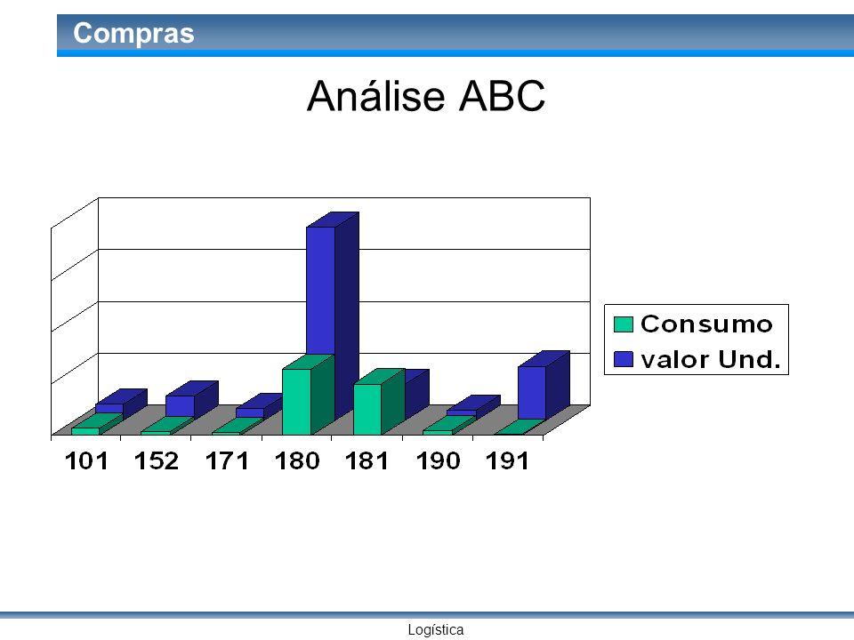 Análise ABC