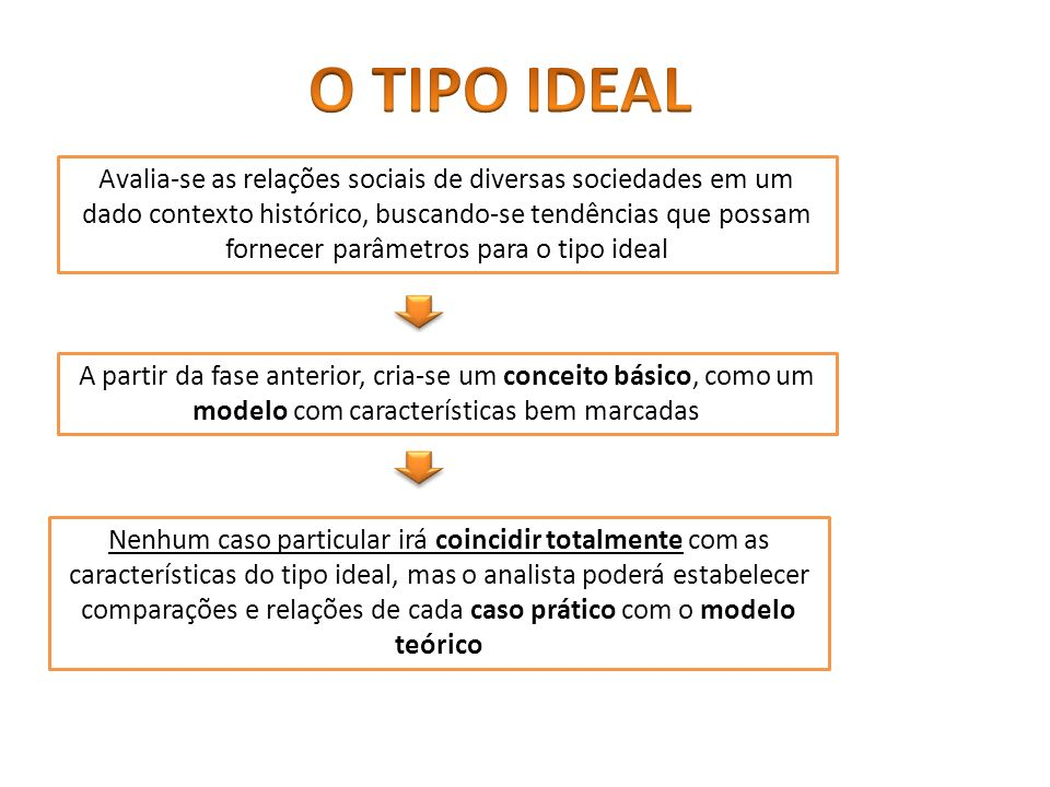 O TIPO IDEAL
