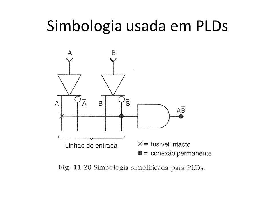 Simbologia usada em PLDs