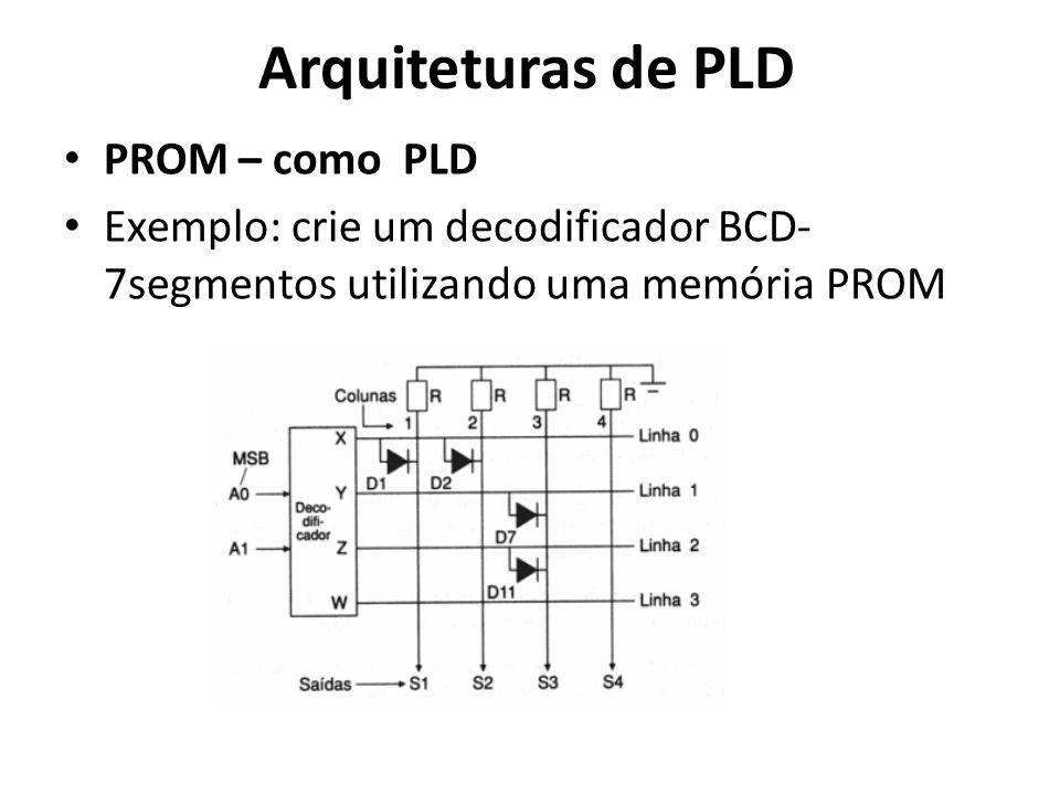Arquiteturas de PLD PROM – como PLD