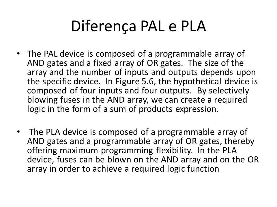 Diferença PAL e PLA