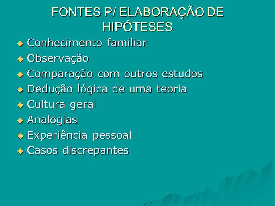 FONTES P/ ELABORAÇÃO DE HIPÓTESES
