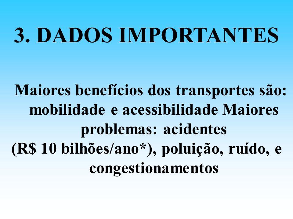(R$ 10 bilhões/ano*), poluição, ruído, e congestionamentos
