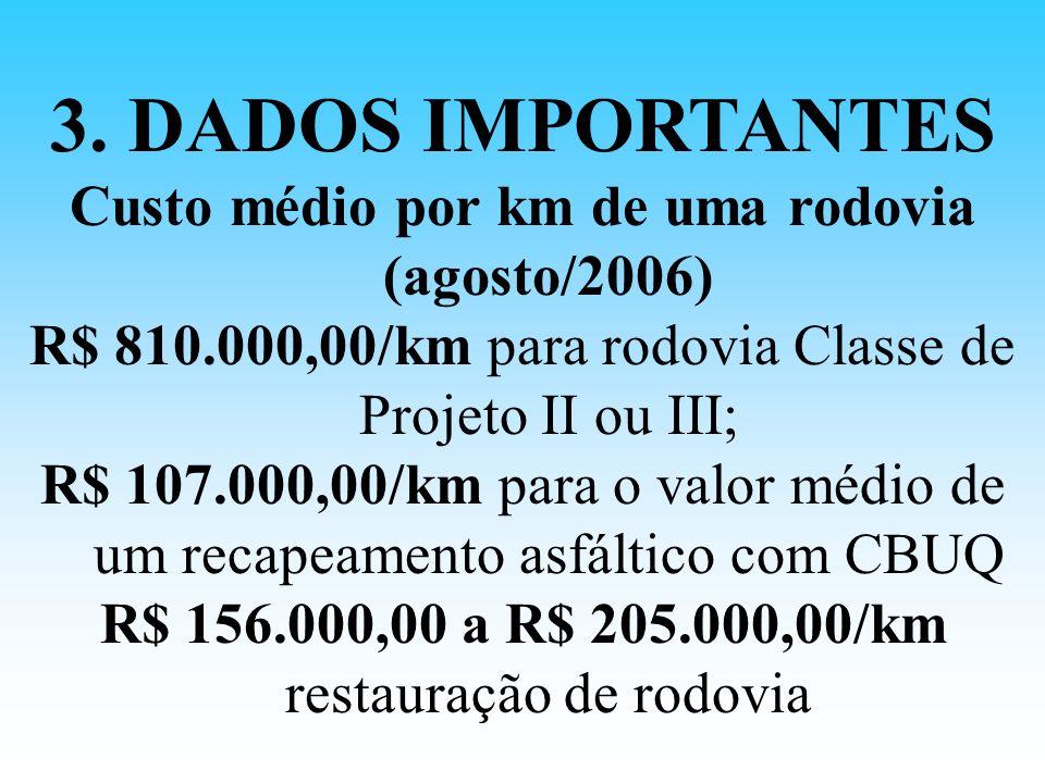 Custo médio por km de uma rodovia (agosto/2006)