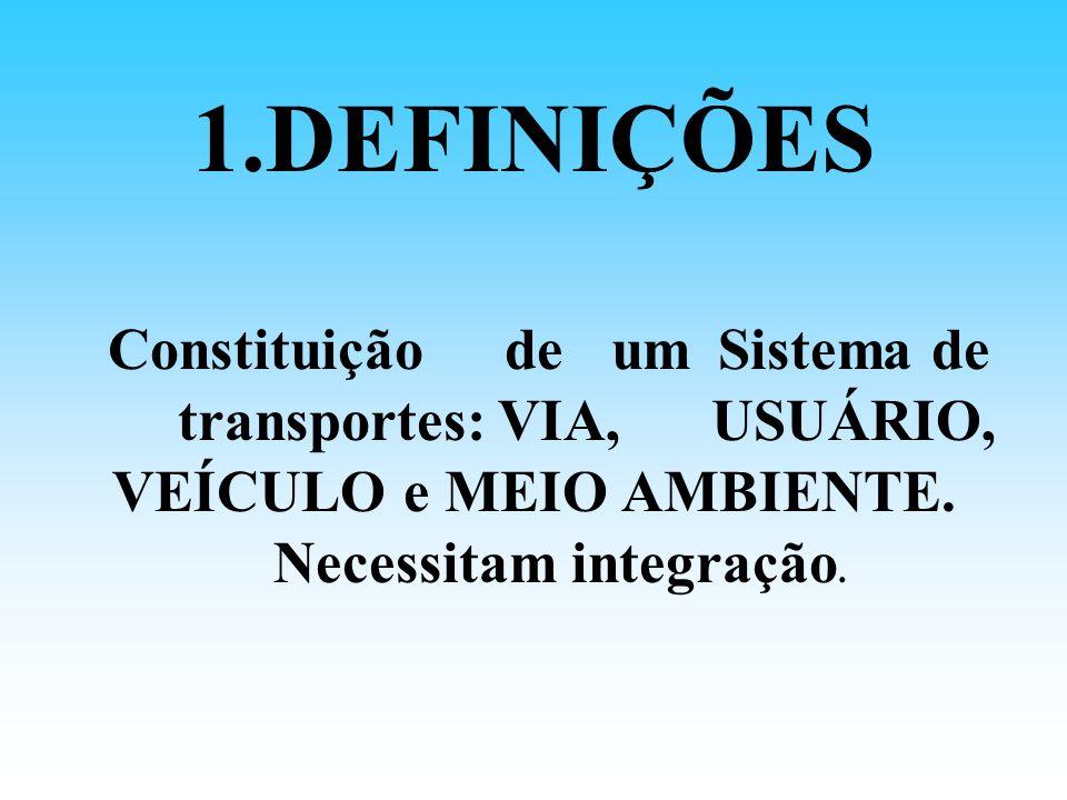 Constituição de um Sistema de transportes: VIA, USUÁRIO,