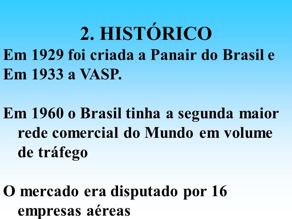 2. HISTÓRICO Em 1929 foi criada a Panair do Brasil e Em 1933 a VASP.