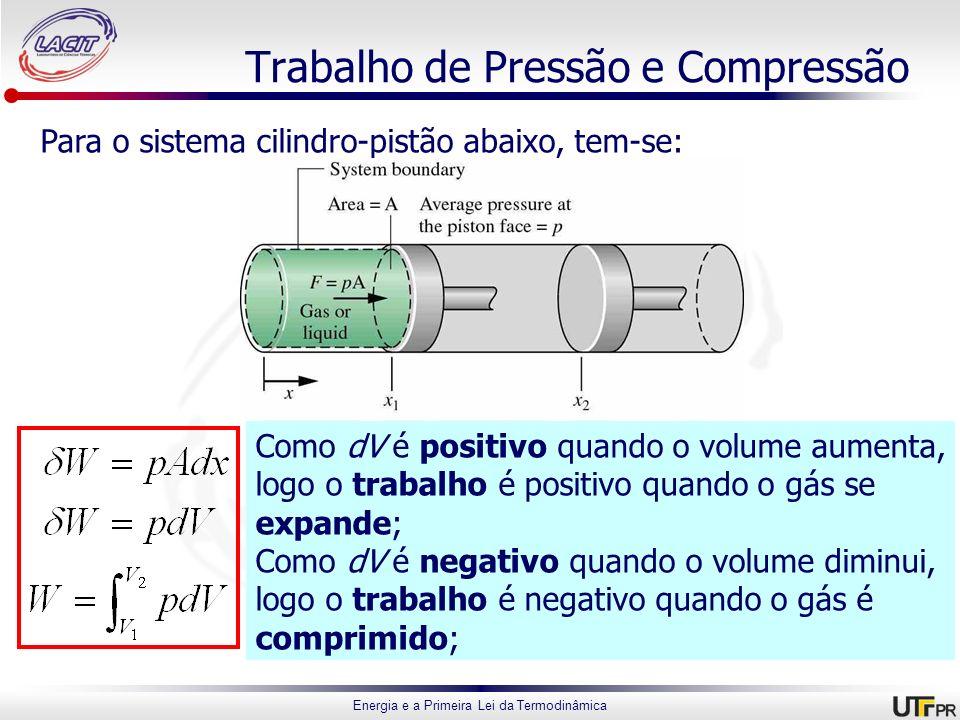 Trabalho de Pressão e Compressão